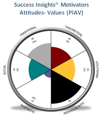 PAIV diagram